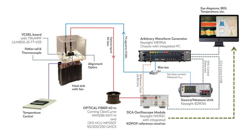 Systemlösung für optische Kommunikation in Fahrzeugen