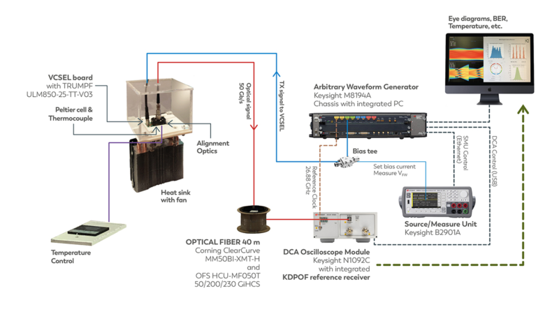 System Solution for Optical Communications in Vehicles
