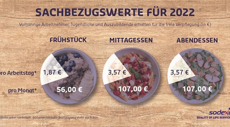 Sachbezugswert für Verpflegung steigt 2022 auf 3,57 Euro