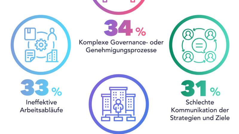 Planview Benchmark-Bericht: Administrative Hürden und fehlende Technologien bremsen deutsche Unternehmen aus