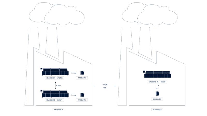 Auf dem Weg zur Smart Factory – Einfache Synchronisierung mehrerer Maschinen