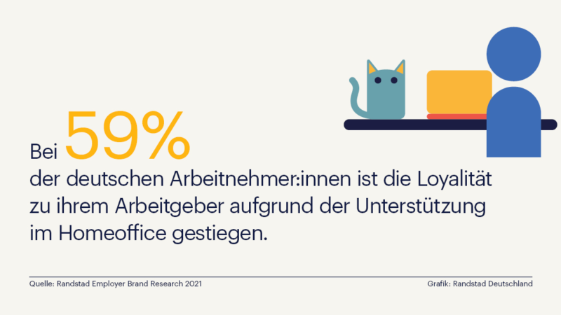 Unternehmen genießen in der Krise großes Vertrauen bei Mitarbeiter:innen